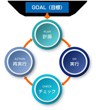 成功する会社は、経営目標を明確にしている